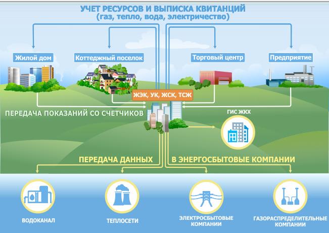 Система предназначена для измерения расхода воды, тепла, газа и электричества.