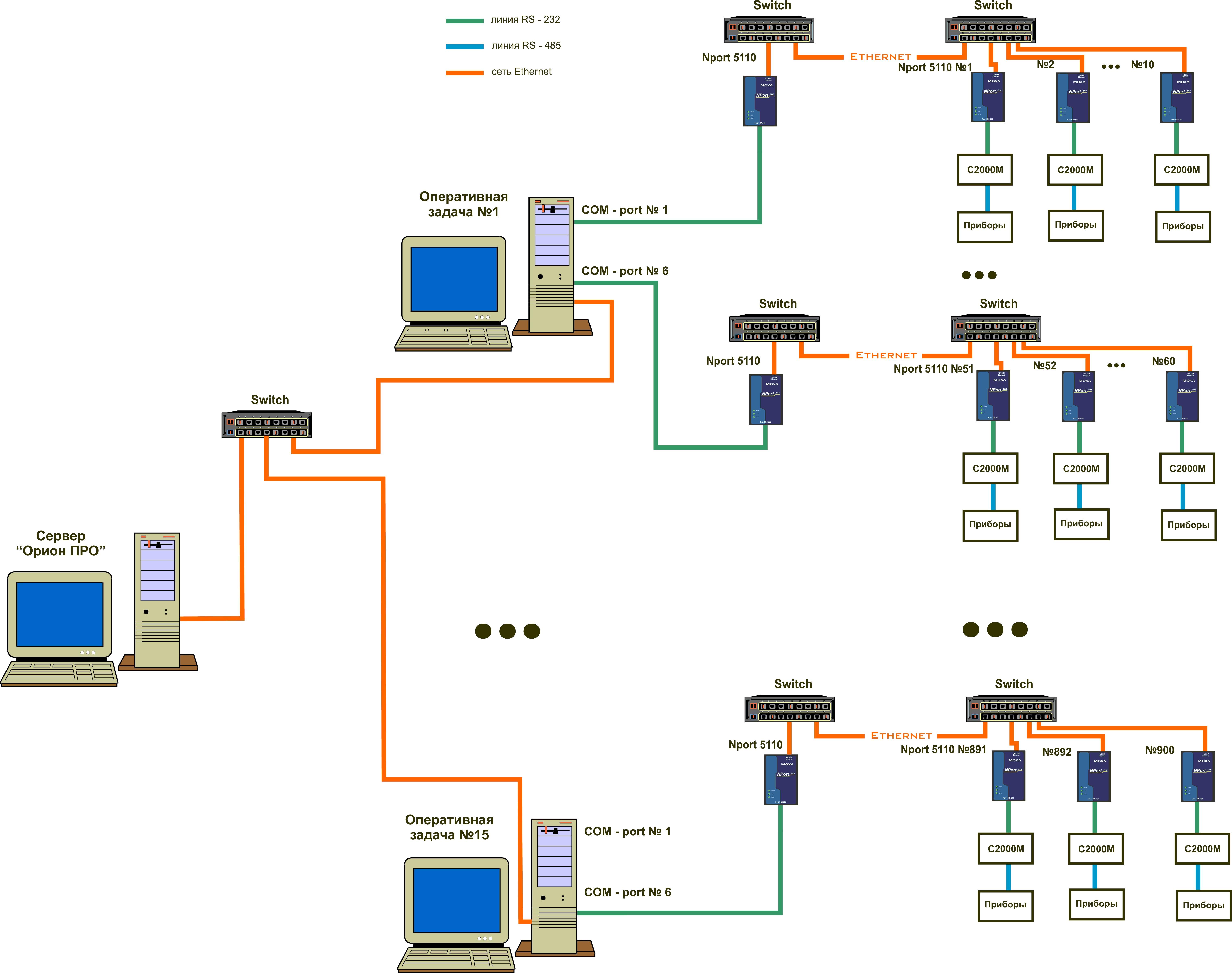 Схема подключения интерфейса 232 к компьютеру