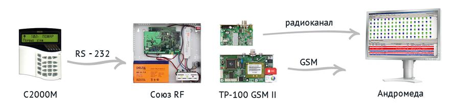 """Пульт контроля и управления  """"С2000М """" подключается к  """"Союз RF """" через последовательный порт RS-232 и передает ему свои..."""