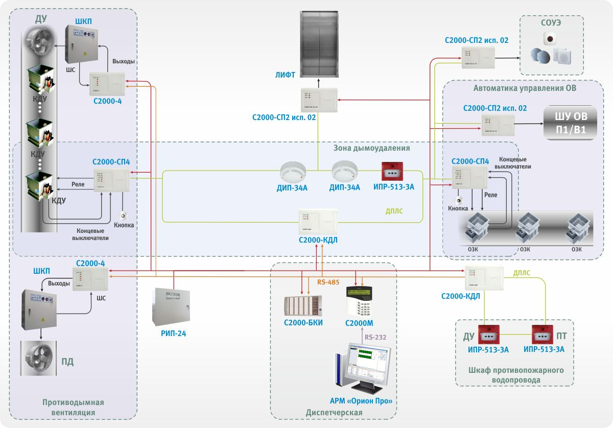 Схема подключения сп 4