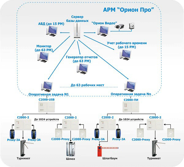 Рисунок 1. Структурная схема АРМ «Орион Про»