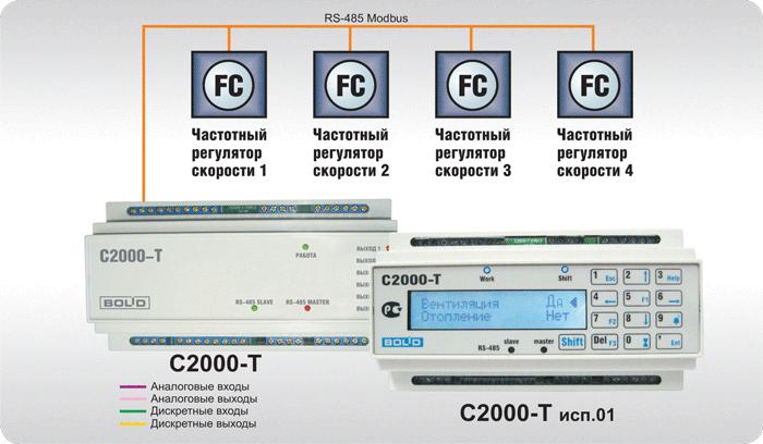 """Управление производится автоматически.  В программе  """"Конфигуратор """" в списке меню доступны следующие марки частотных..."""