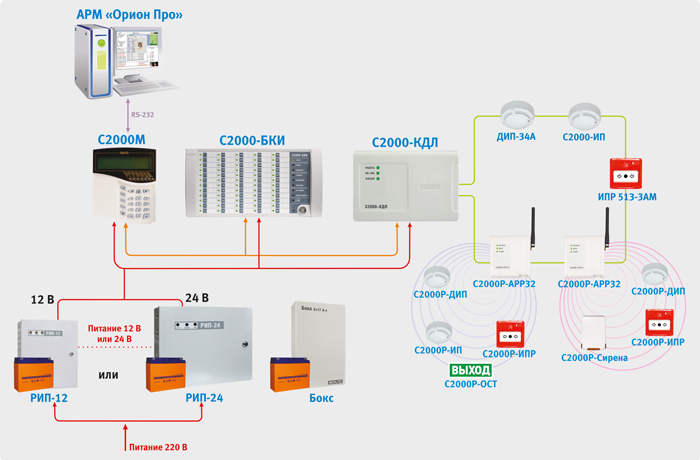 Неадресная система пожарной сигнализации в ИСО «Орион»