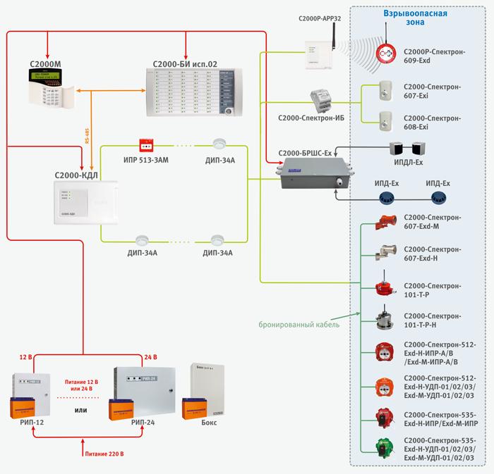 Адресно-пороговая система пожарной сигнализации с использованием прибора «Сигнал-10»