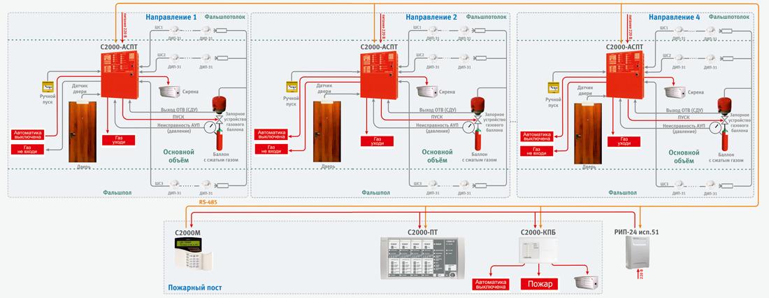 Типовой проект газового пожаротушения болид
