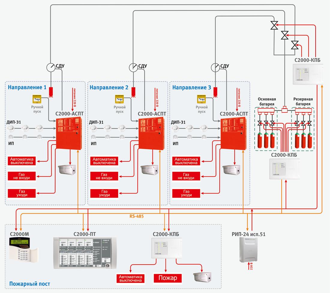установками пожаротушения или системами оповещения о пожаре типа