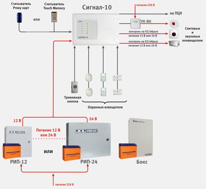 Автономное использование прибора «Сигнал-10»