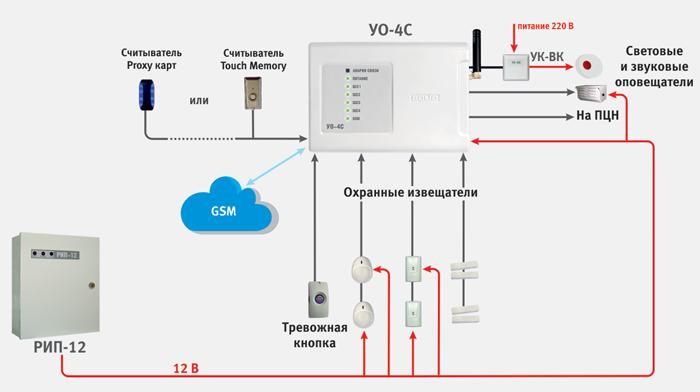 Автономное приложение «УО-4С»