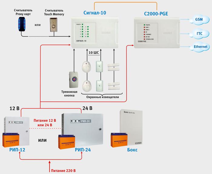 Система охранной сигнализации возьми базе прибора Сигнал-10 да устройства С2000-PGE