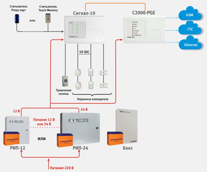 Система охранной сигнализации с сетевым контроллером