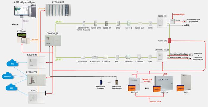 Комбинированная система охранной сигнализации