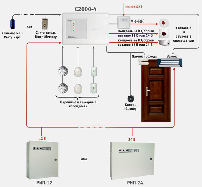 «С2000-4» с функционалом контроля доступа