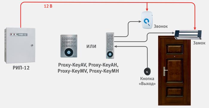 Сетевая СКУД с использованием программного обеспечения