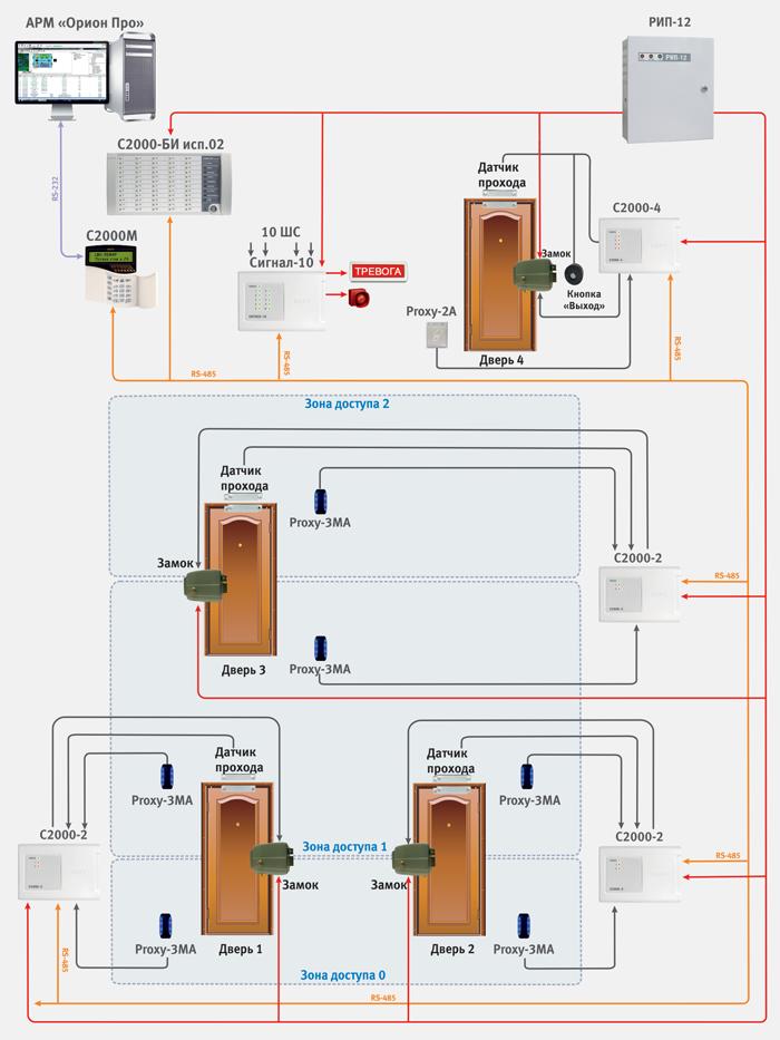 Функционал модулей программного обеспечения