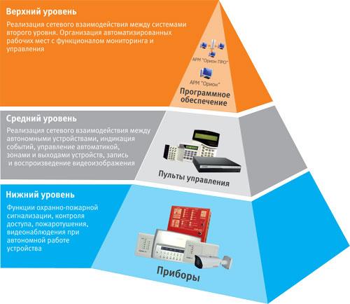 Трёхуровневая модель системы