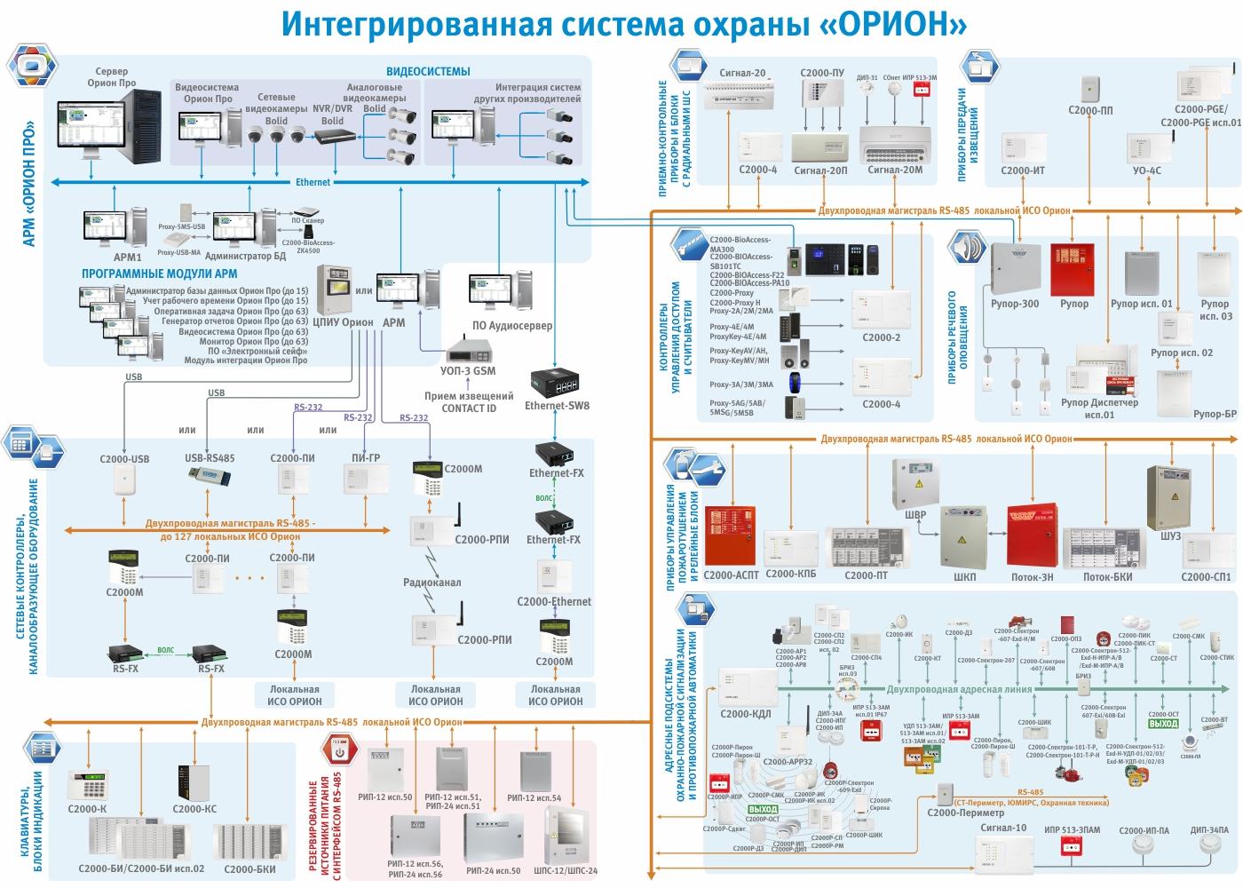 схема пожарно охранной сигнализации для коттеджа