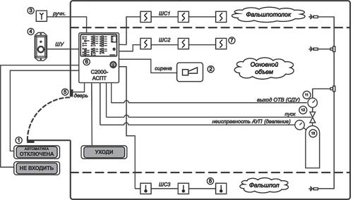 С2000-АСПТ Прибор приемно-контрольный и управления автоматическими средствами пожаротушения и оповещателями.