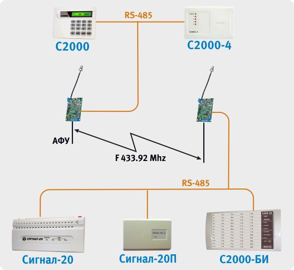 интерфейса малых систем по