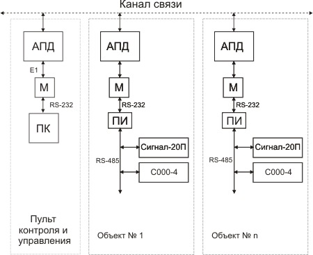 АПД - аппаратура передачи